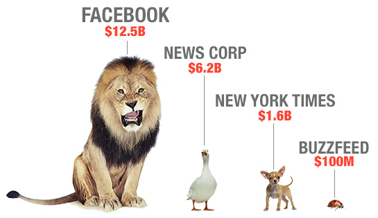 Facebook's 2014 revenue is to News Corp what a lion's height — shoulder to ground — is to a duck's height. Note: The 2014 revenue for News Corp represents only its news and information segment, not the entire corporation.