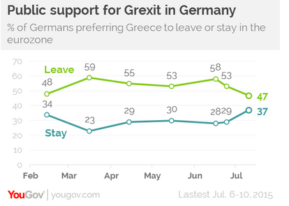 "As the reality of a ""Grexit"" rose, Germans suddenly became more cautious about the idea."