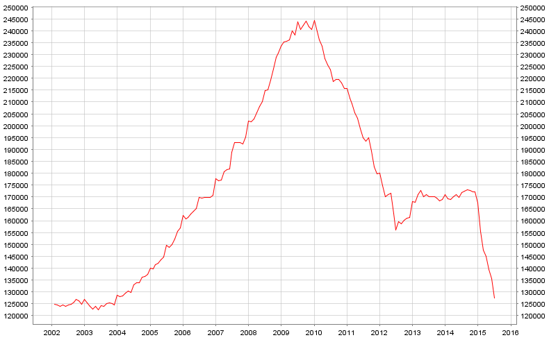 Deposits in Greece's banking system are back at a 13-year low.