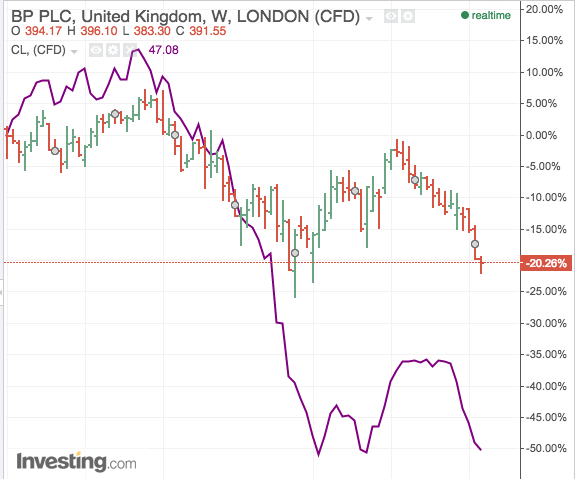 Crude oil prices (purple line) are back near six-year lows, dragging BP's share price down with it.