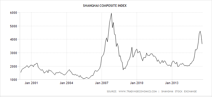 Been there, done that - China's stock market has lived through worse, and longer, bear markets than this