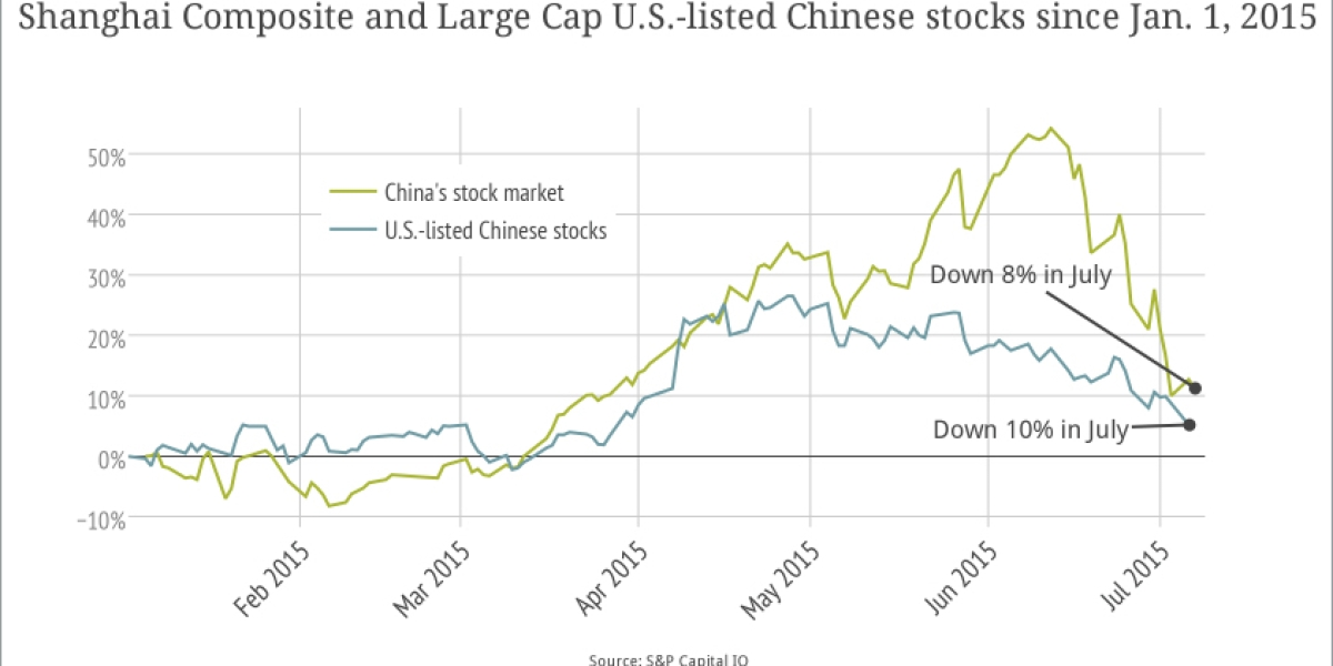 China's stock market rout hits U S  listed stocks | Fortune