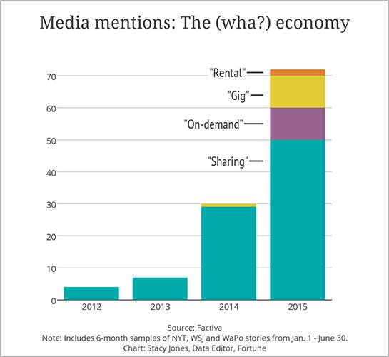 sharing economy chart