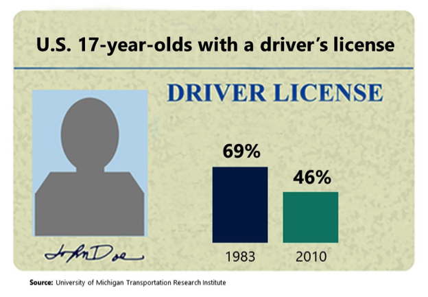 teens-drivers-license