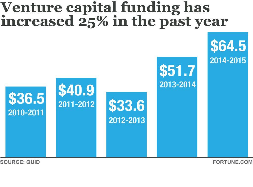 vc-funding-bar-graph