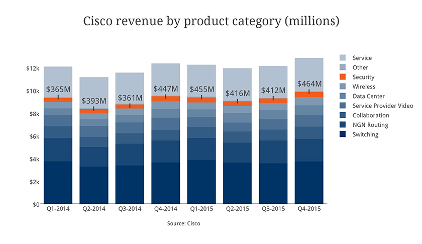 cisco-rev-by-category