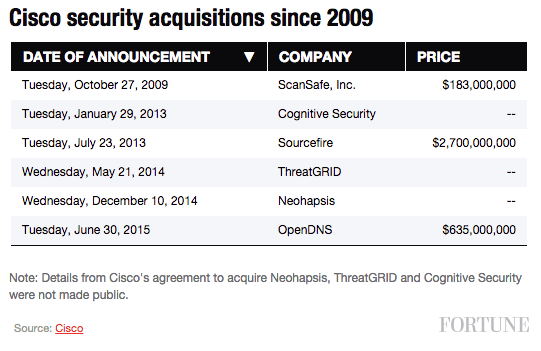 Cisco security acquistions