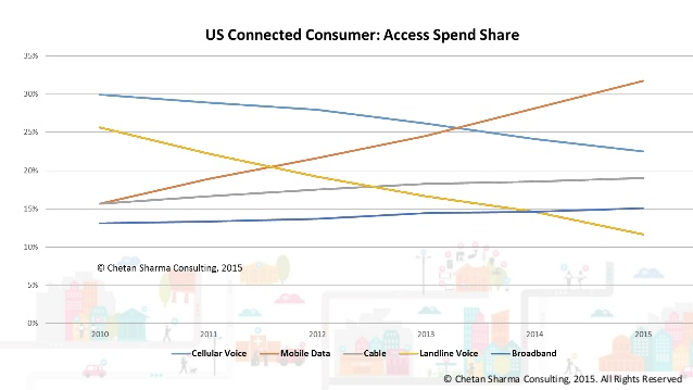connected-consumer-2015-11-638