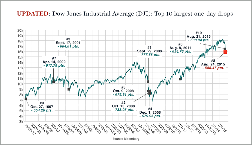 By the time the market closed on Monday, August 24th, the Dow Jones Industrial had shed 588.47 points, making it the 8th largest one-day drop.