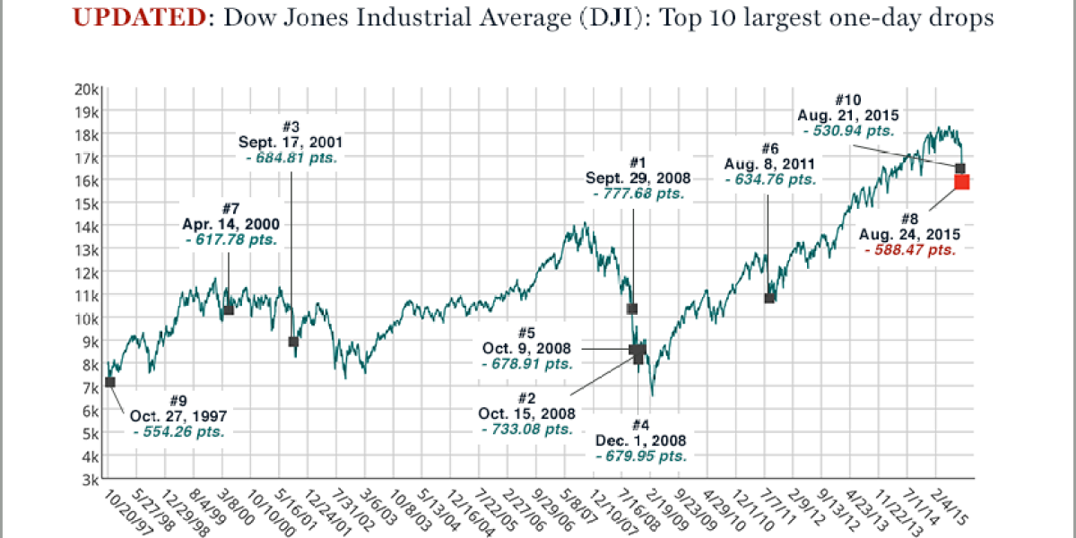 Stock Market: The Dow's 10 Worst Days in History | Fortune