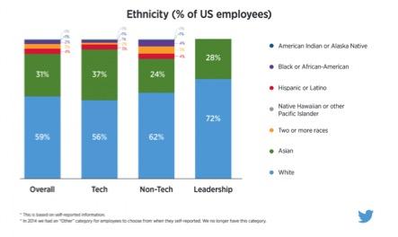 Ethnicity twitter