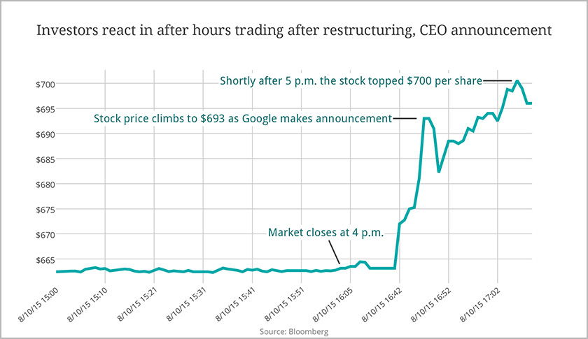 Google Share Price Up 5 On News Of Alphabet Restructuring Ceo Change Fortune