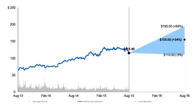Morgan Stanley's bull, base and bear case scenarios