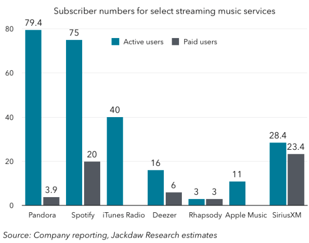 Is 11 million Apple Music subs anything to brag about? | Fortune