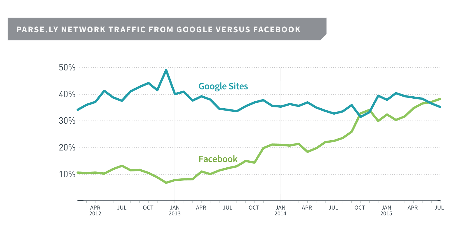Parsley traffic FB vs Google