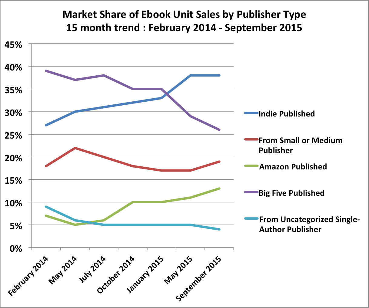 E-books sales