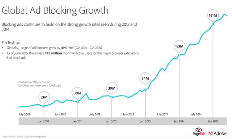 Adblock growth