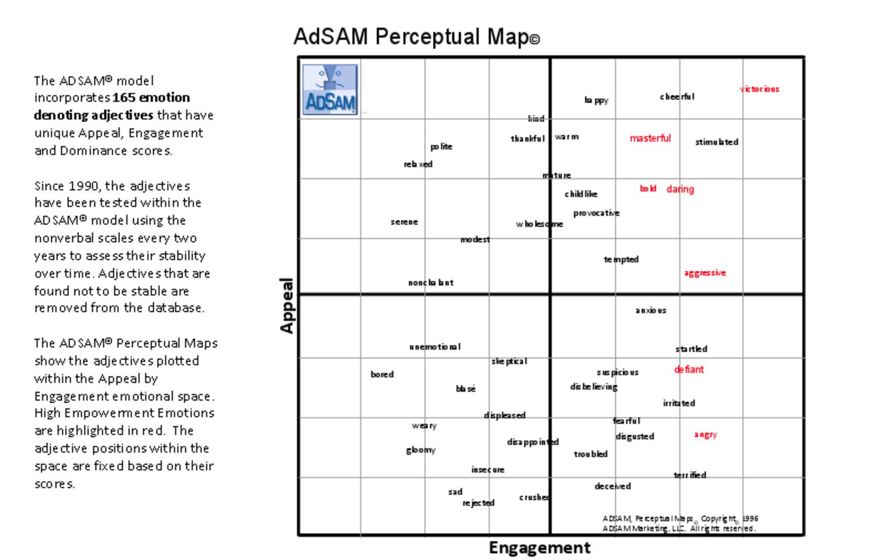 ADSAM-model
