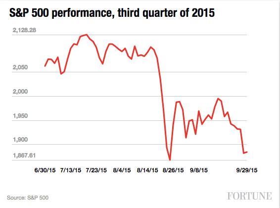 S&P 500 Q3 2015