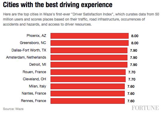 cities-best-driving