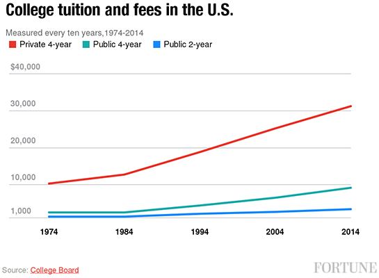 college-tuition-fees-us