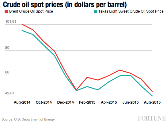 crude-oil-spot-prices