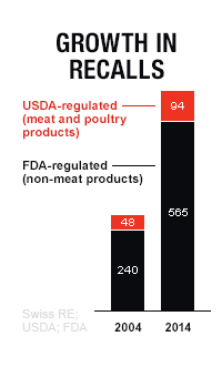 Why Our Food Keeps Making Us Sick | Fortune