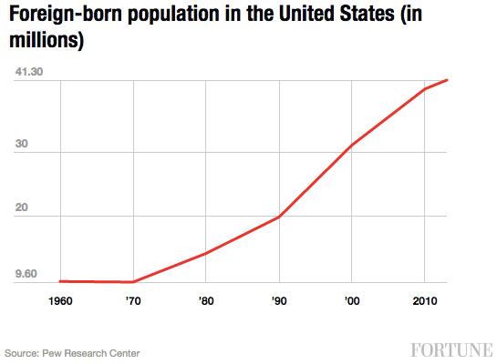 foreign-born-pop