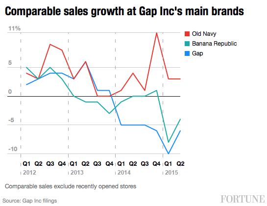 gap-brand-sales