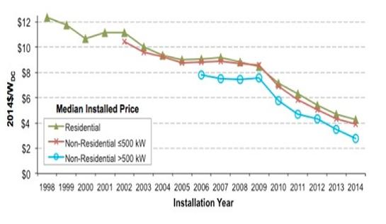 installation-chart