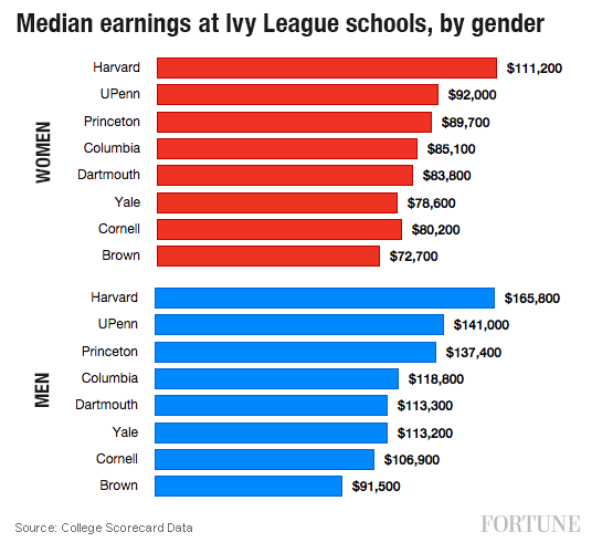 med-pay-ivy-league-1