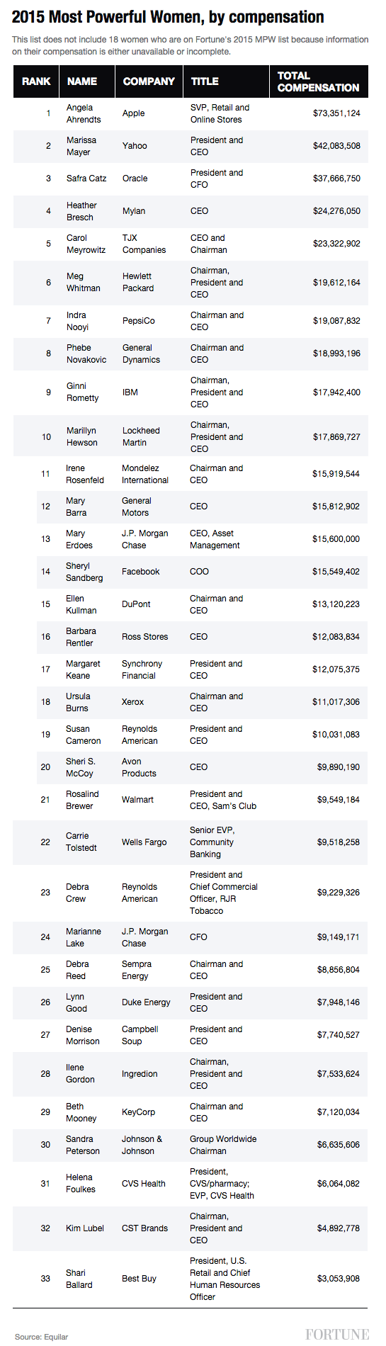 This Is How Much the 10 Highest-Paid Most Powerful Women Made   Fortune