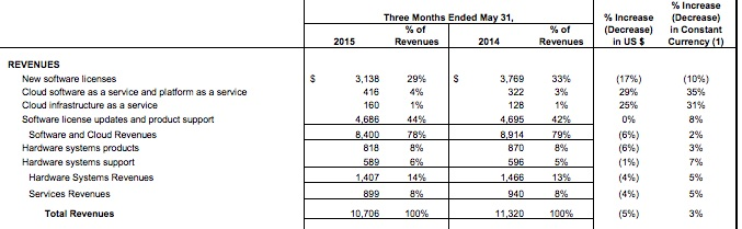 Oracle q4 results