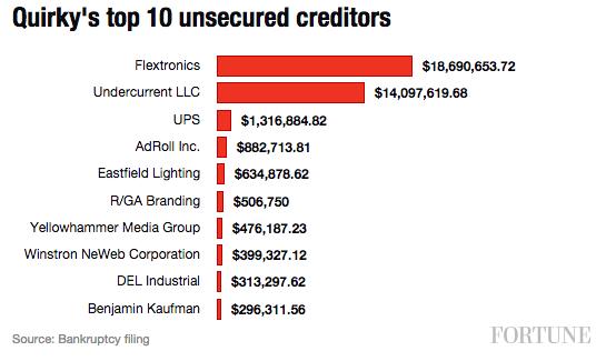 quirky-creditors