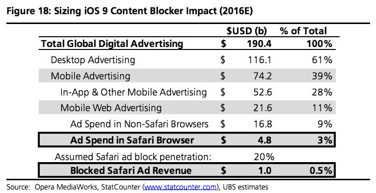 UBS ad blocking chart