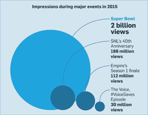 TV Twitter stats 3