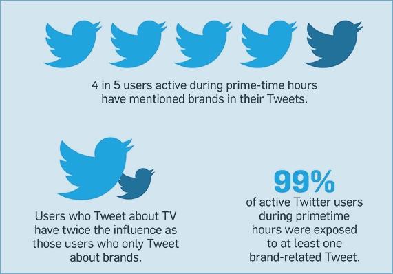 TV Twitter stats 6