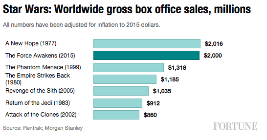 star-wars-worldwide-boxoffice
