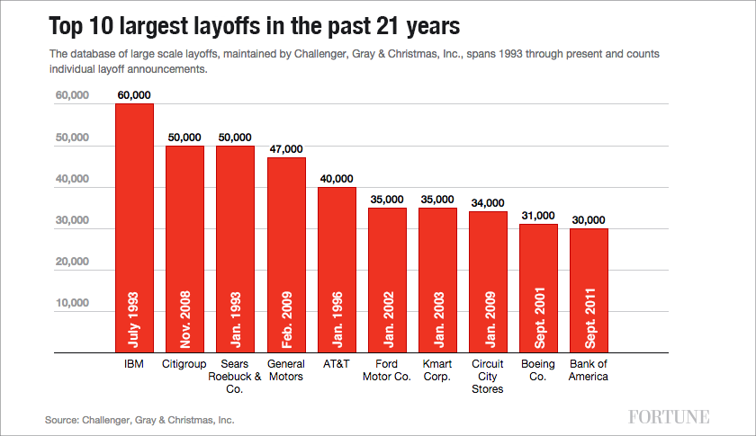Ge Digital Layoffs >> 10 Biggest Corporate Layoffs Of The Past Two Decades Fortune
