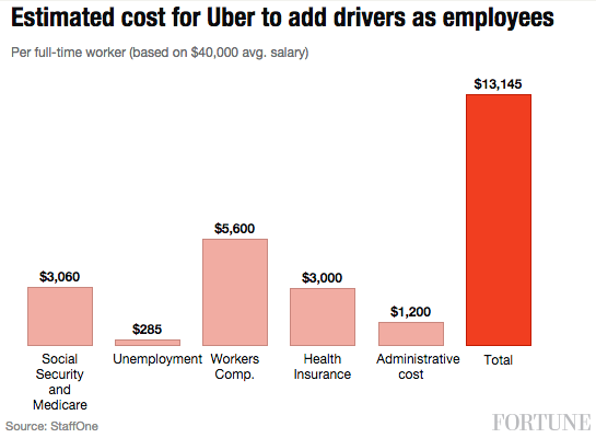 How Does Uber Pay Their Drivers >> Ubernomics Uber Could Have To Pay Billions If Drivers Are