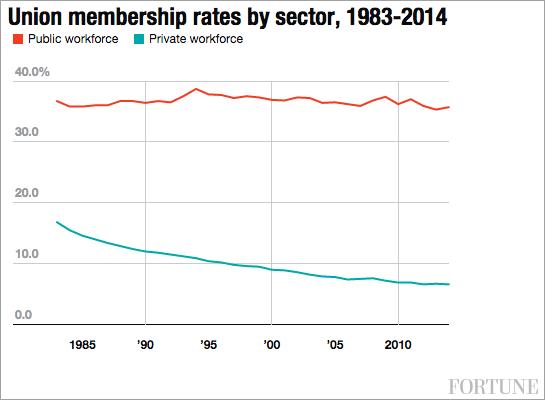 union-rates-historical