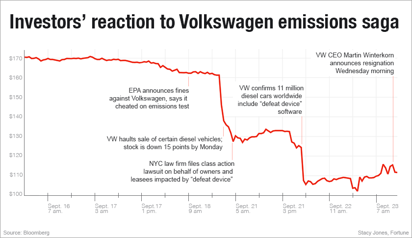 A line graph displaying investors' reaction to Volkswagen emissions scandal