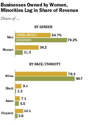 wob-minorities-rev