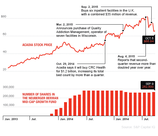 ANA.11.01.15 chart