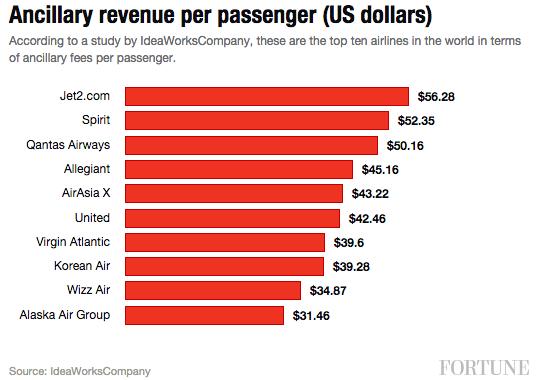 ancillary-rev-per-passenger