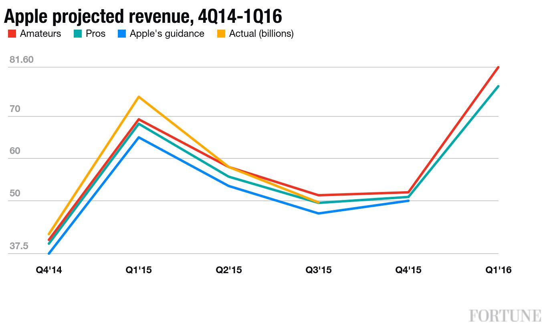 Apple projected revenue 4Q14-1Q16