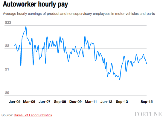 autoworker-pay