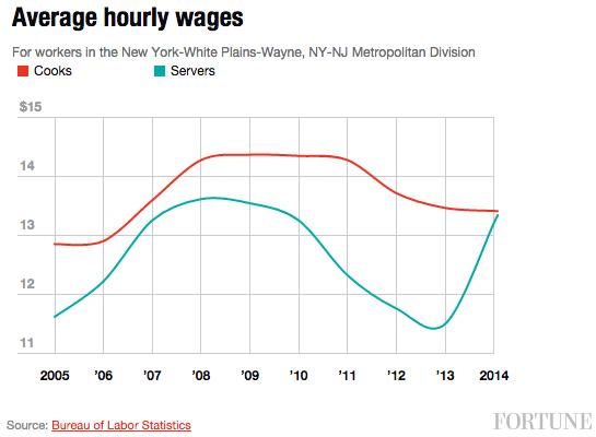 average-hourly-wages