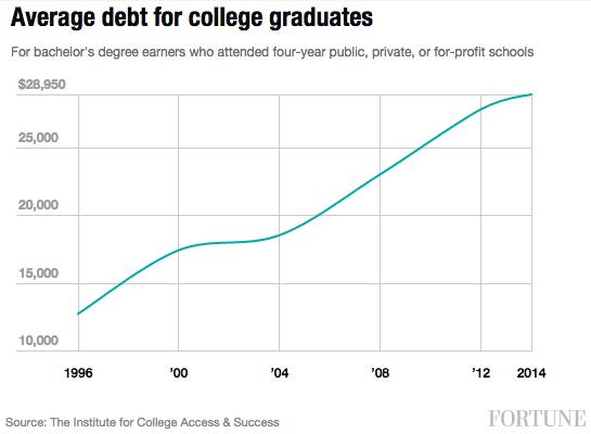 avg-student-debt