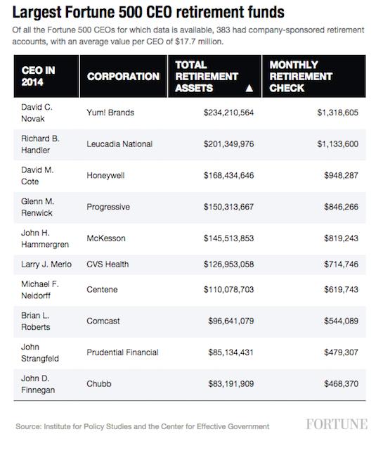 CEO retirement assets